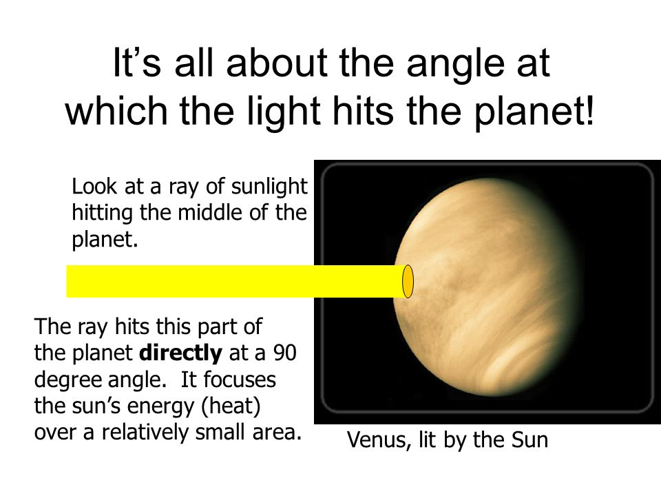 It's all about the angle at which the light hits the planet!