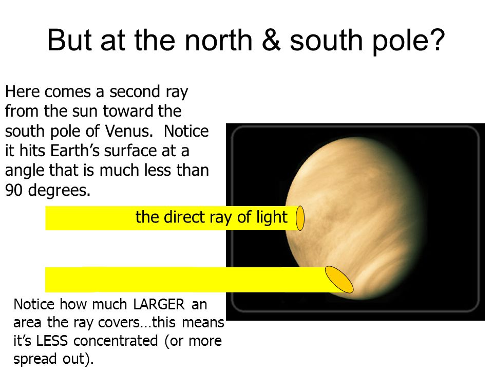 But at the north & south pole
