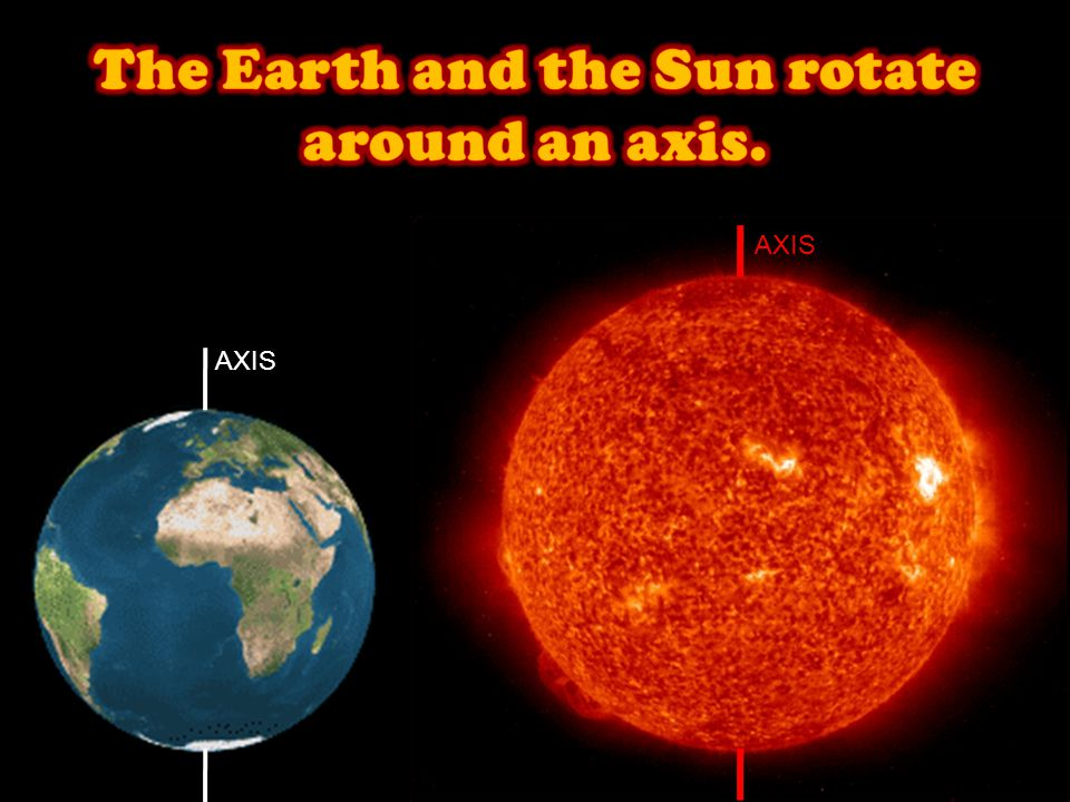 The Earth and the Sun rotate around an axis.