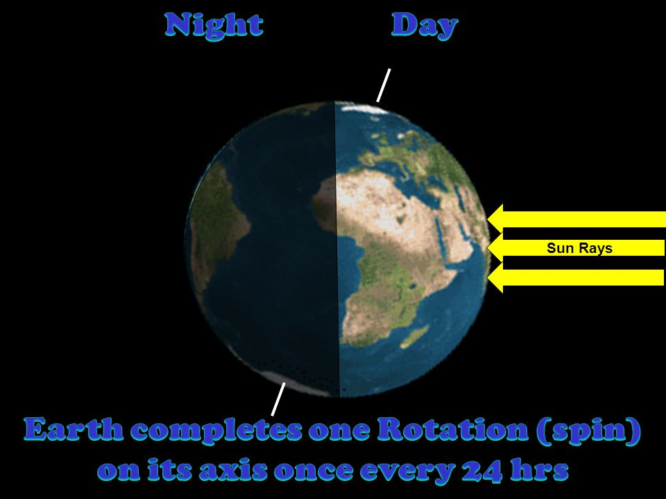 Earth completes one Rotation (spin) on its axis once every 24 hrs