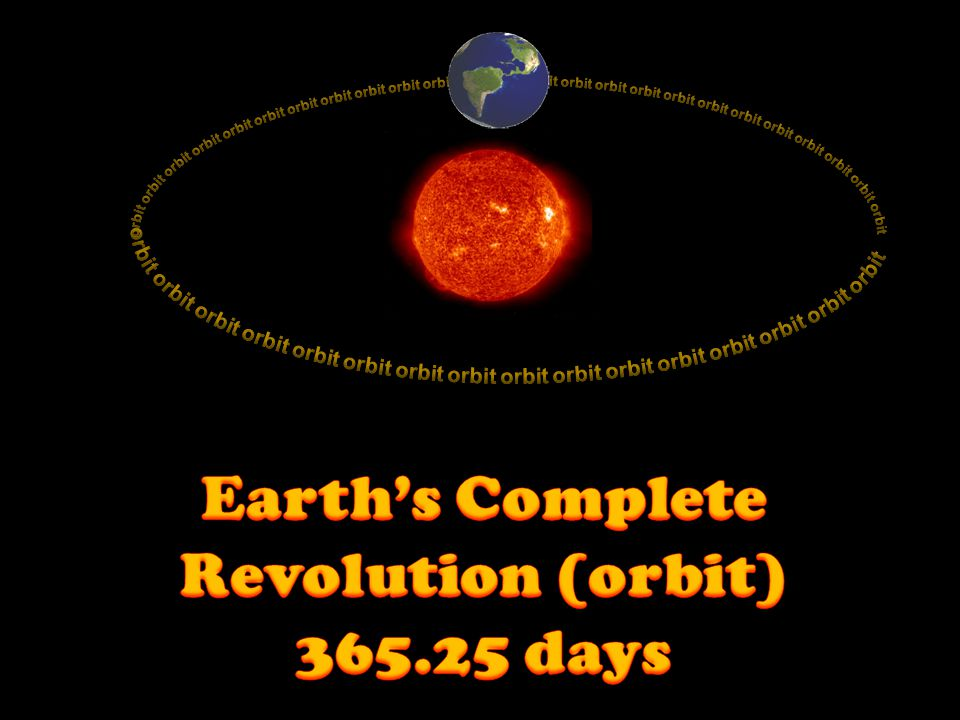 Earth's Complete Revolution (orbit) 365.25 days