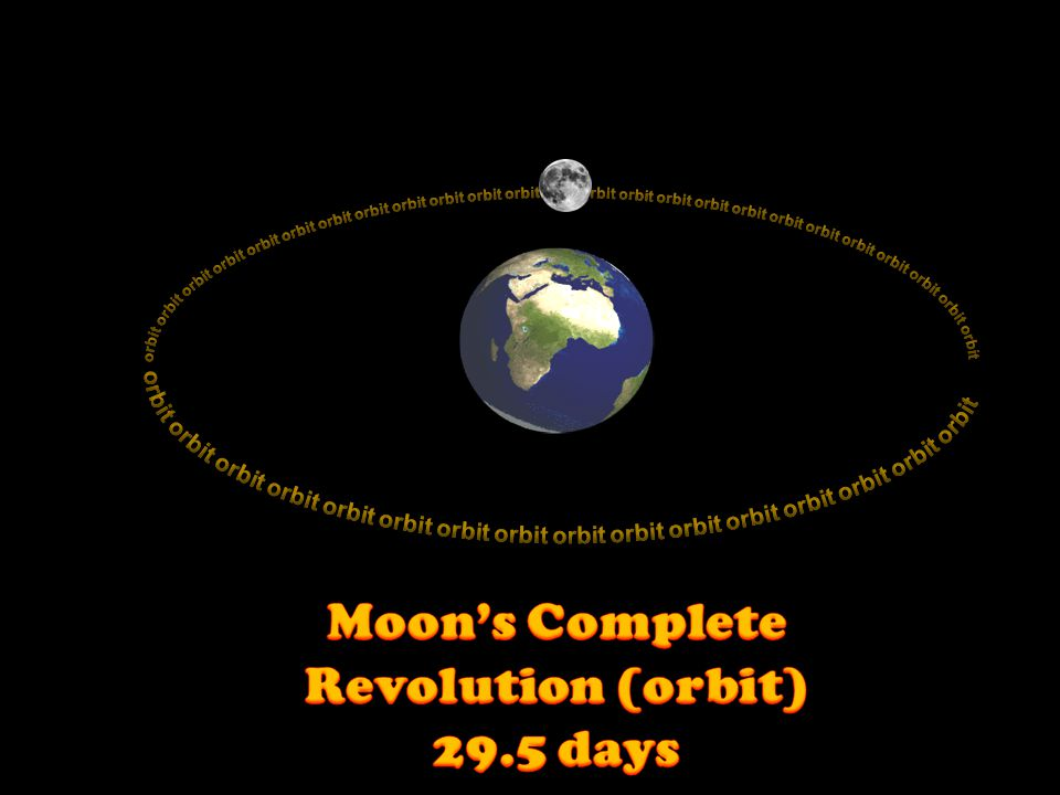 Moon's Complete Revolution (orbit) 29.5 days