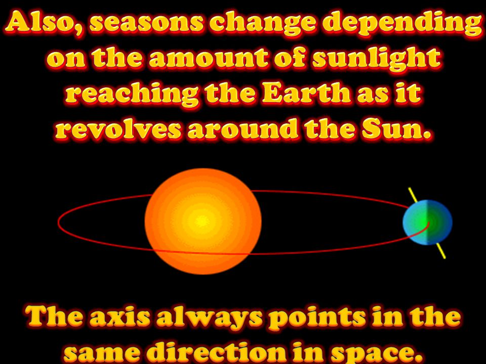 The axis always points in the same direction in space.