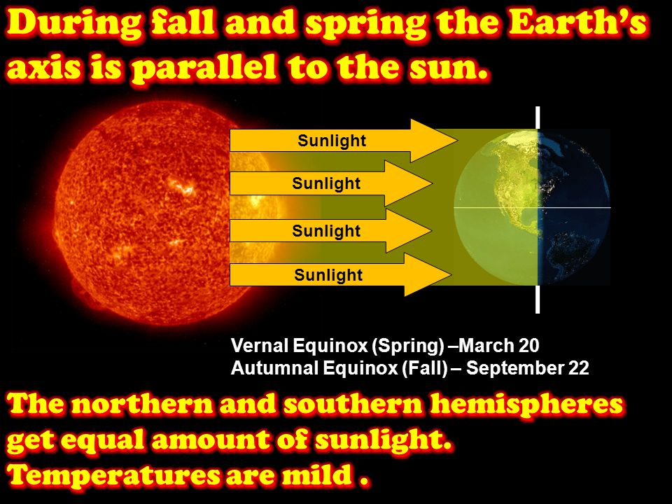During fall and spring the Earth's axis is parallel to the sun.