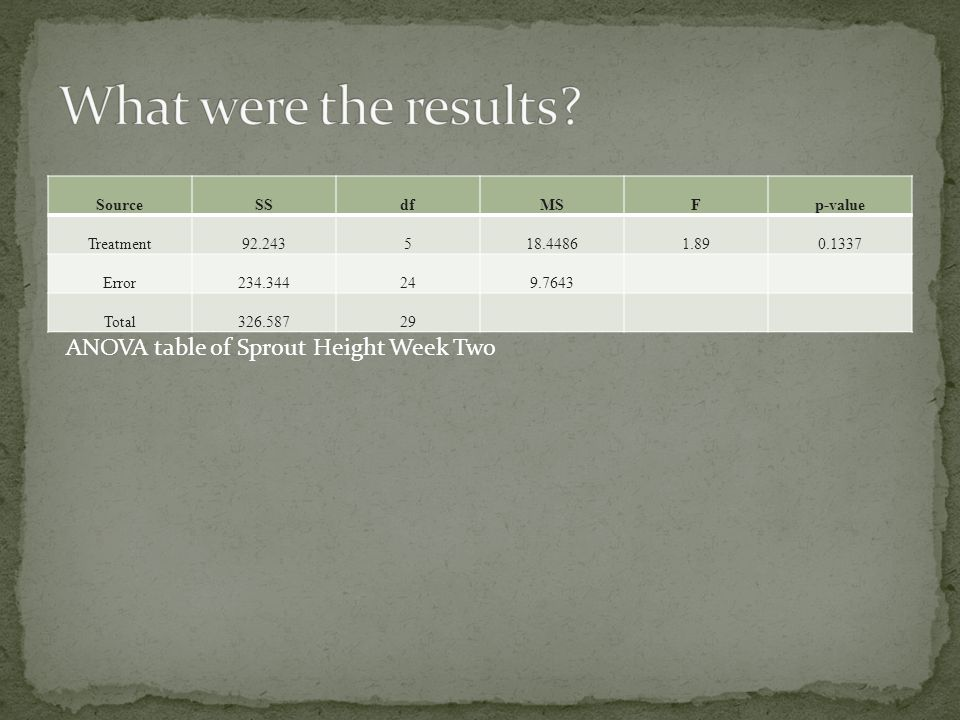 What were the results ANOVA table of Sprout Height Week Two Source SS