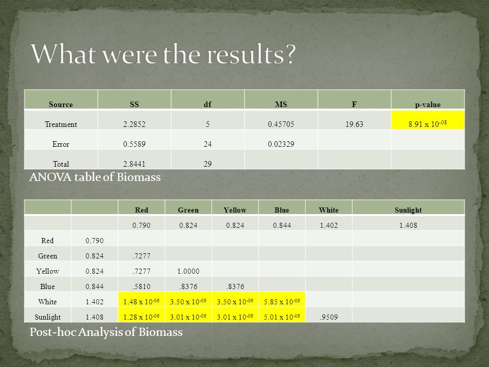 What were the results ANOVA table of Biomass
