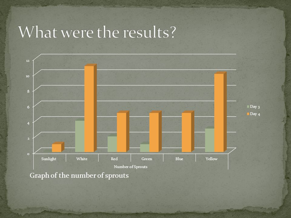 What were the results Graph of the number of sprouts