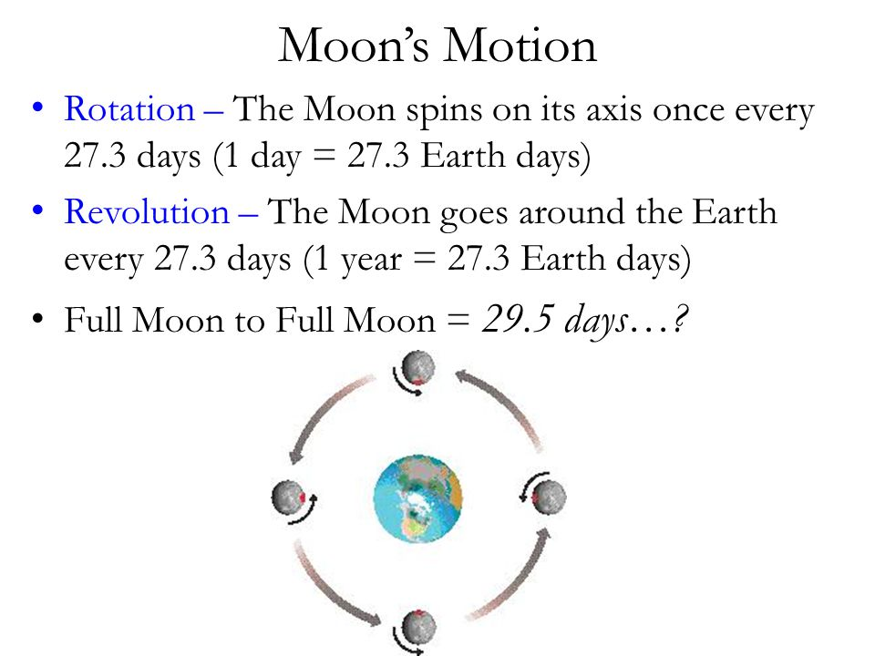 Moon's Motion Rotation – The Moon spins on its axis once every 27.3 days (1 day = 27.3 Earth days)