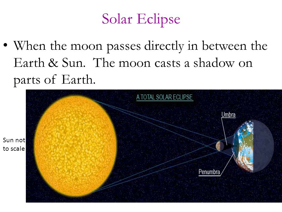 Solar Eclipse When the moon passes directly in between the Earth & Sun. The moon casts a shadow on parts of Earth.
