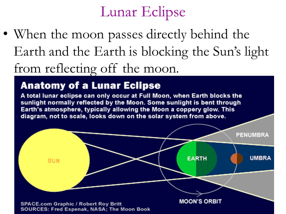 Lunar Eclipse When the moon passes directly behind the Earth and the Earth is blocking the Sun's light from reflecting off the moon.