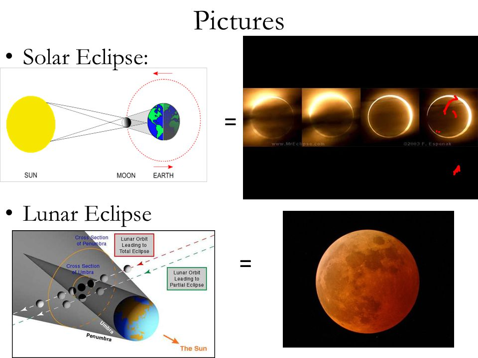 Pictures Solar Eclipse: Lunar Eclipse = =
