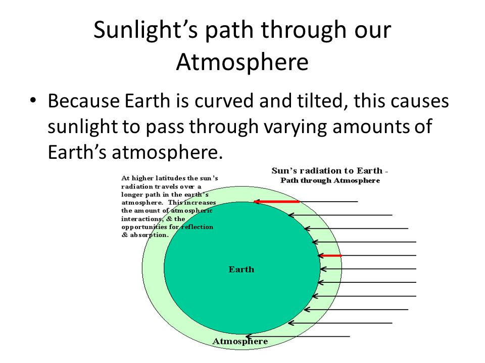 Sunlight's path through our Atmosphere