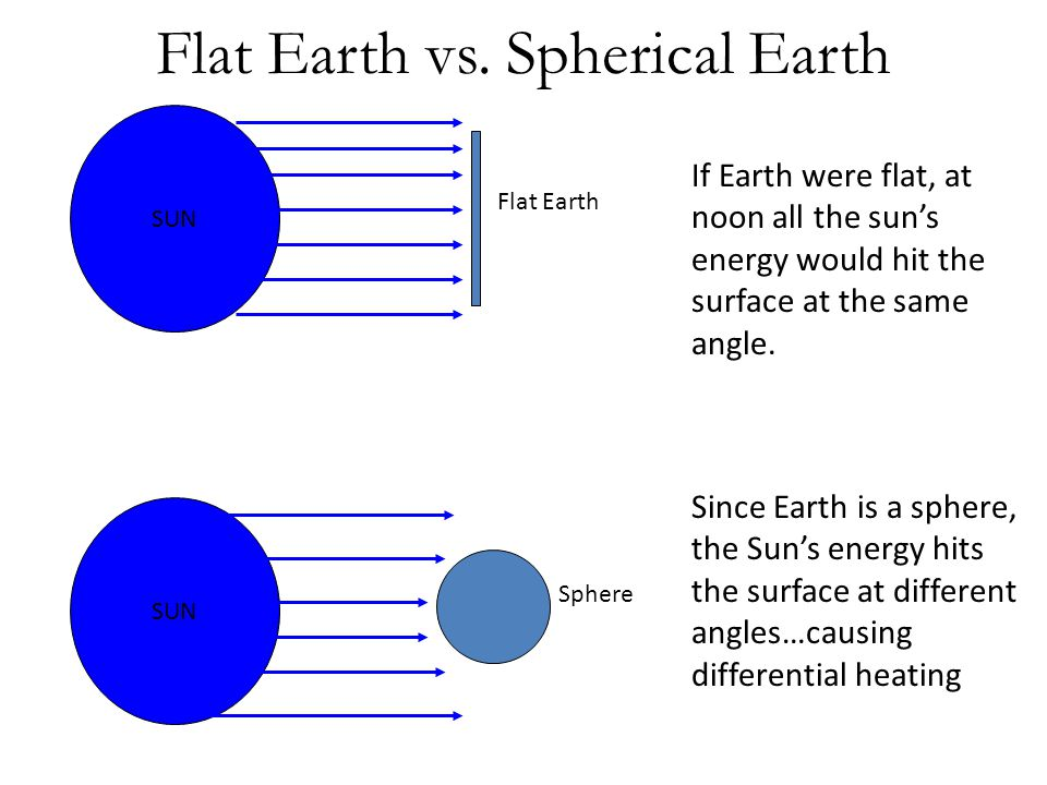 Flat Earth vs. Spherical Earth