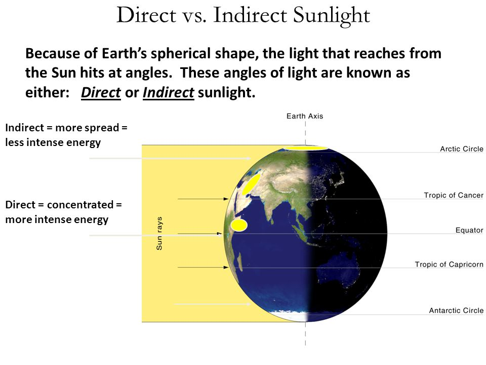 Direct vs. Indirect Sunlight