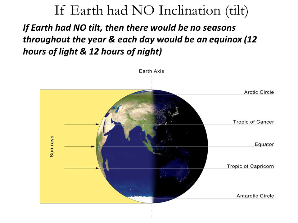 If Earth had NO Inclination (tilt)