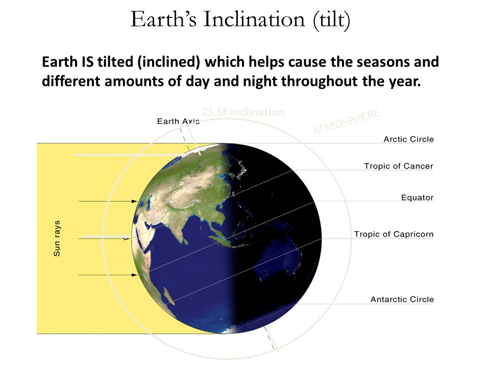 Earth's Inclination (tilt)