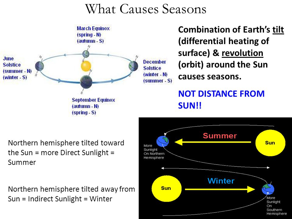 What Causes Seasons Combination of Earth's tilt (differential heating of surface) & revolution (orbit) around the Sun causes seasons.