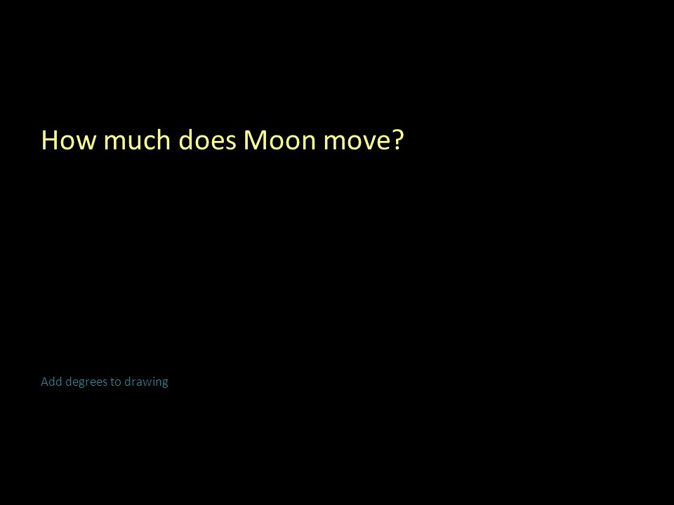 How much does Moon move Add degrees to drawing