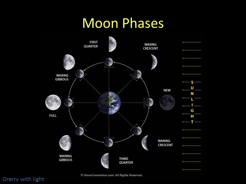 Moon Phases Handout moon phases observation Orerry with light