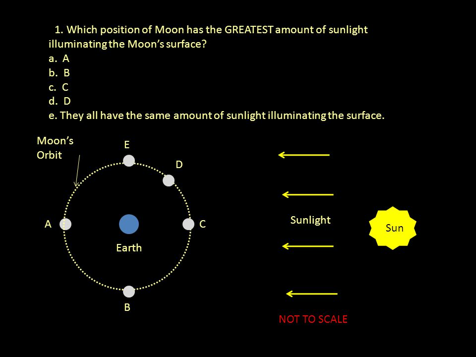 11. Which position of Moon has the GREATEST amount of sunlight illuminating the Moon's surface