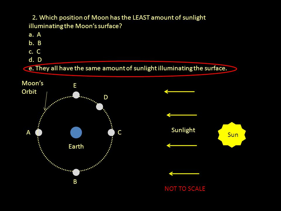 12. Which position of Moon has the LEAST amount of sunlight illuminating the Moon's surface