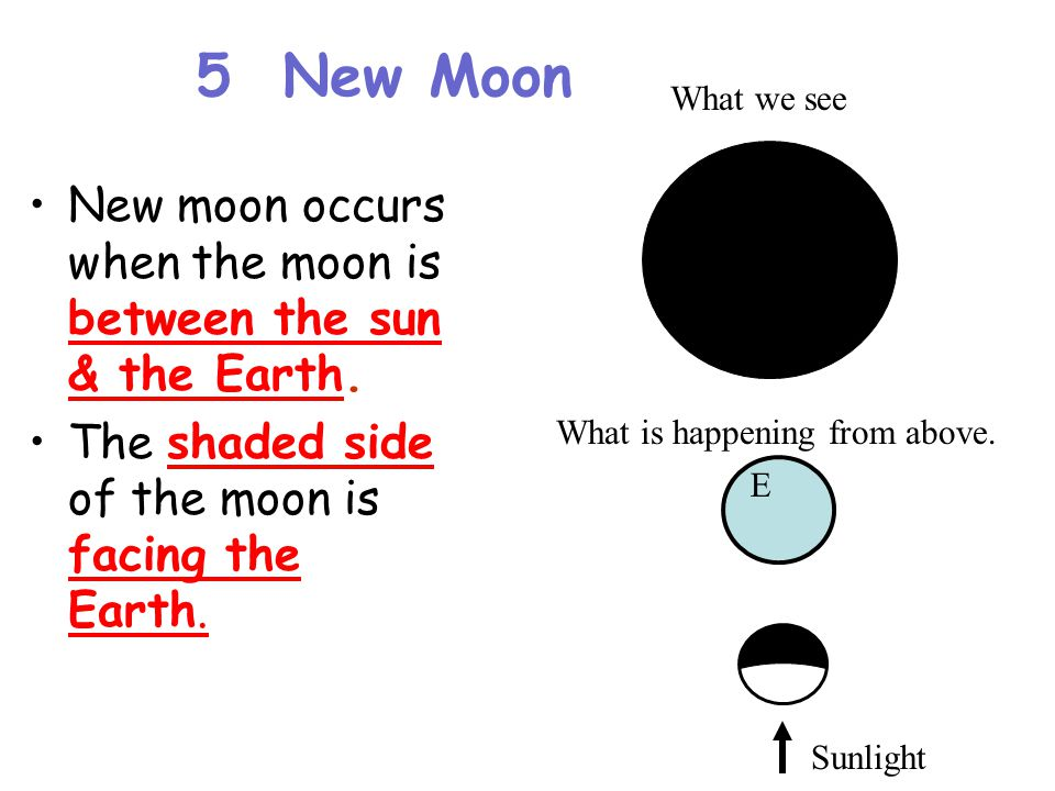 5 New Moon What we see. New moon occurs when the moon is between the sun & the Earth. The shaded side of the moon is facing the Earth.