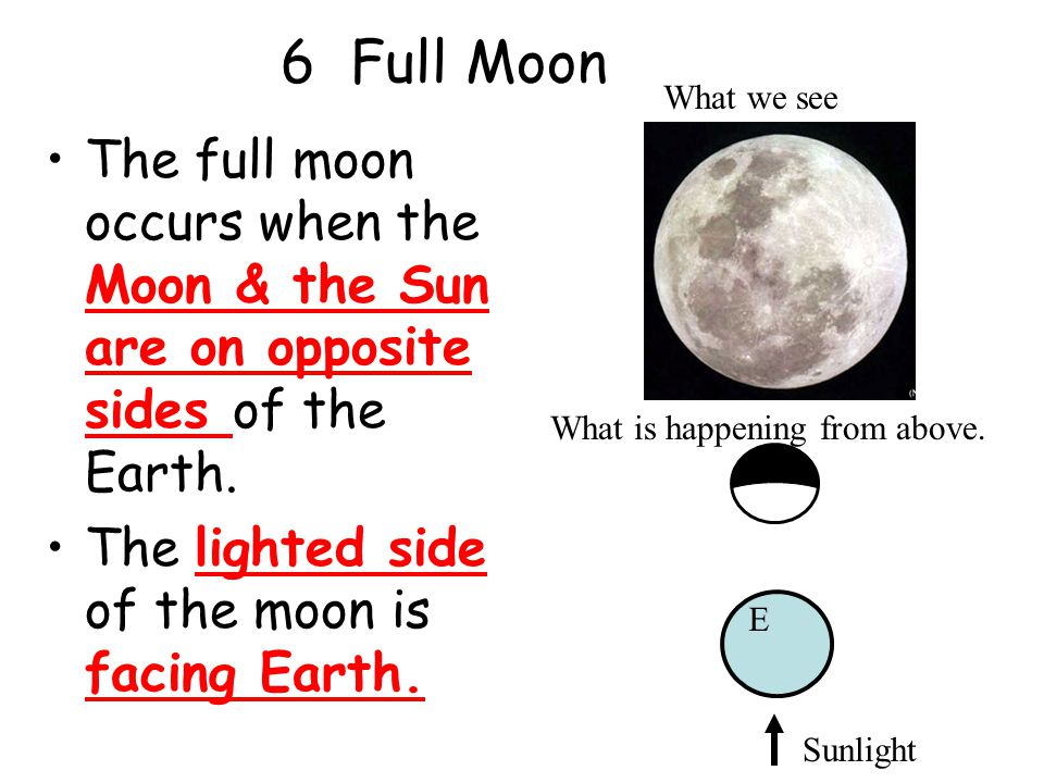 6 Full Moon What we see. The full moon occurs when the Moon & the Sun are on opposite sides of the Earth.