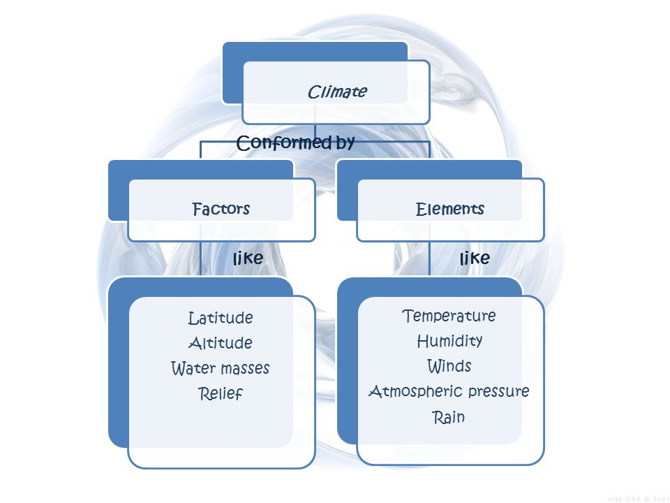 Conformed by like like Climate Factors Latitude Altitude Water masses
