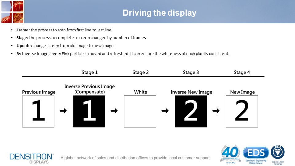 Driving the display Frame: the process to scan from first line to last line. Stage: the process to complete a screen changed by number of frames.