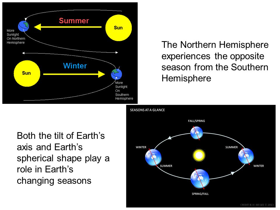 The Northern Hemisphere experiences the opposite season from the Southern Hemisphere