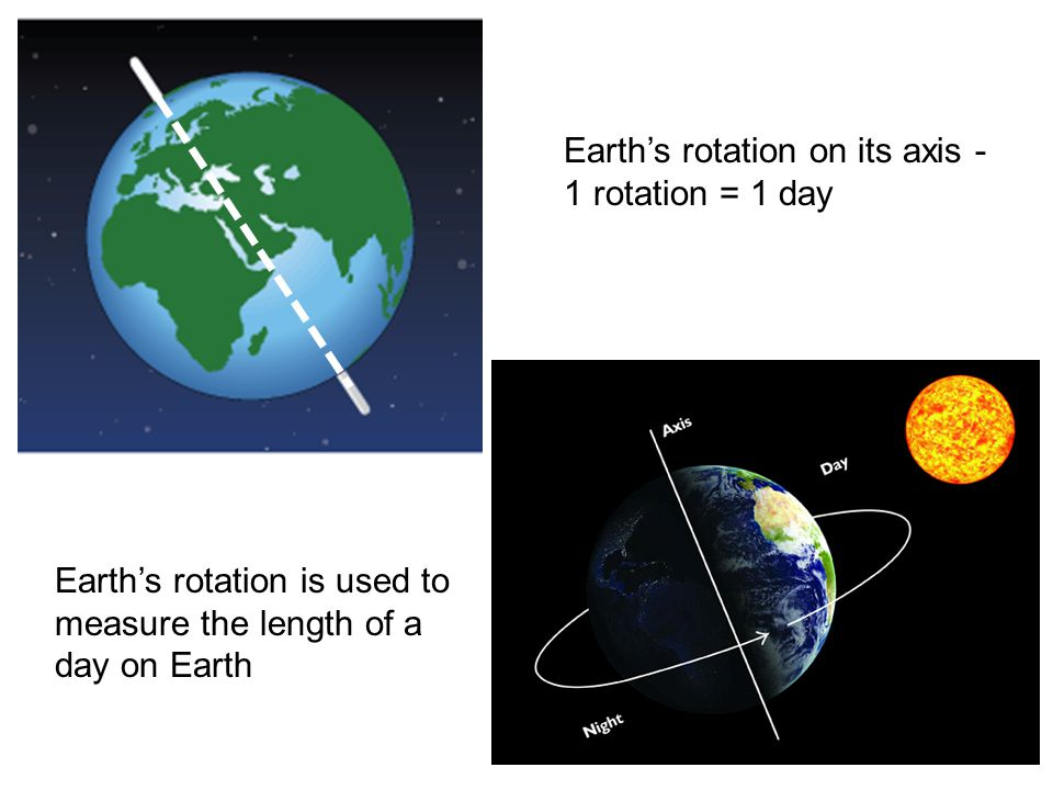 Earth's rotation on its axis - 1 rotation = 1 day