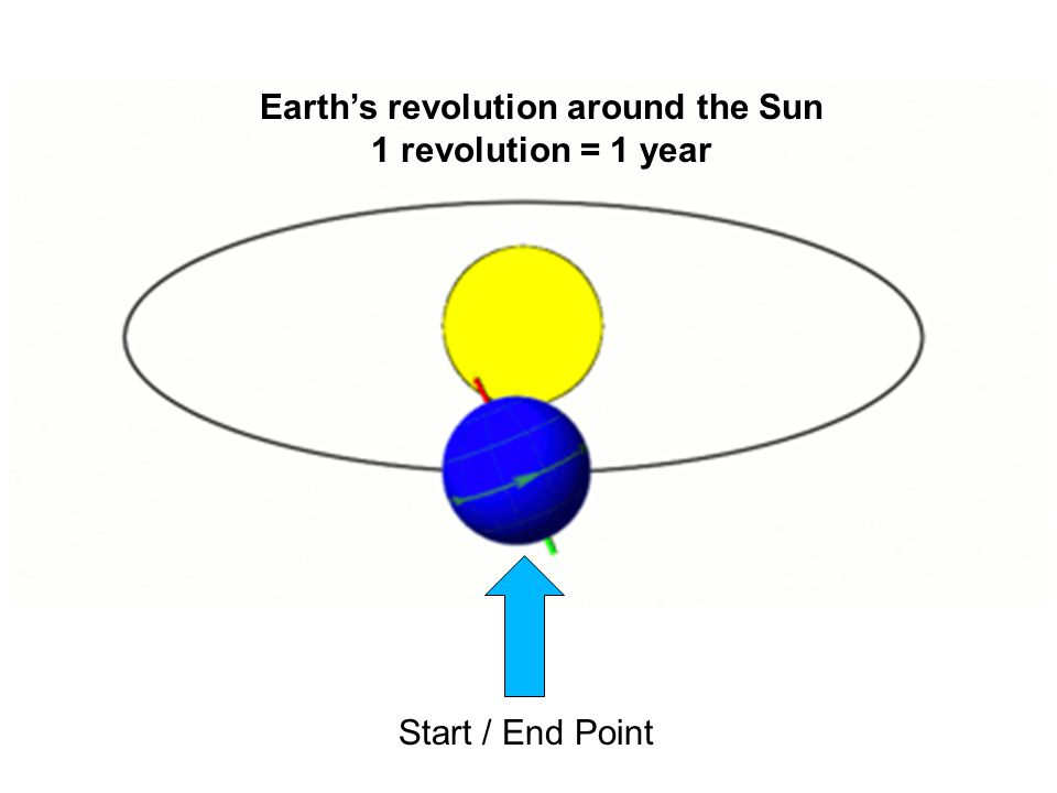 Earth's revolution around the Sun 1 revolution = 1 year