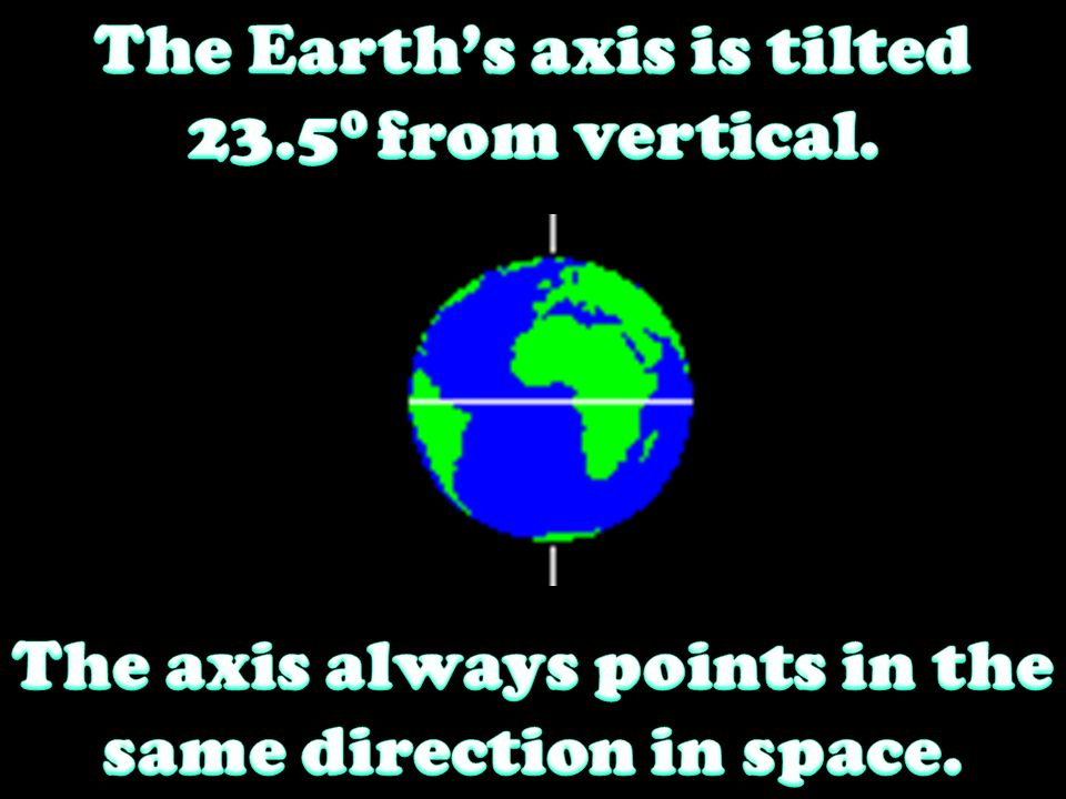 The Earth's axis is tilted 23.50 from vertical.