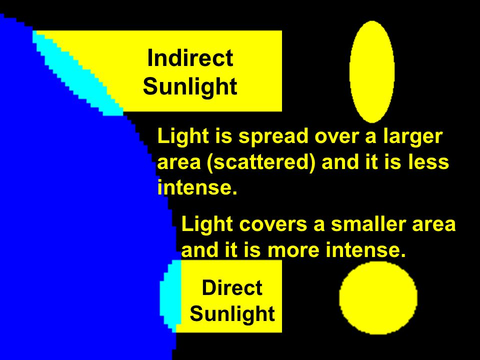 Indirect Sunlight Light is spread over a larger area (scattered) and it is less intense. Light covers a smaller area and it is more intense.