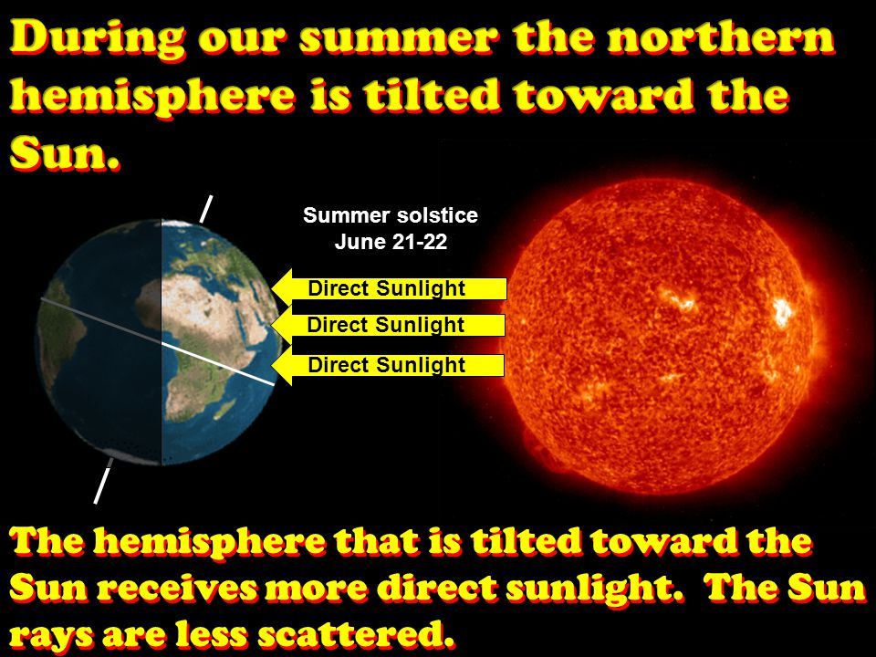During our summer the northern hemisphere is tilted toward the Sun.