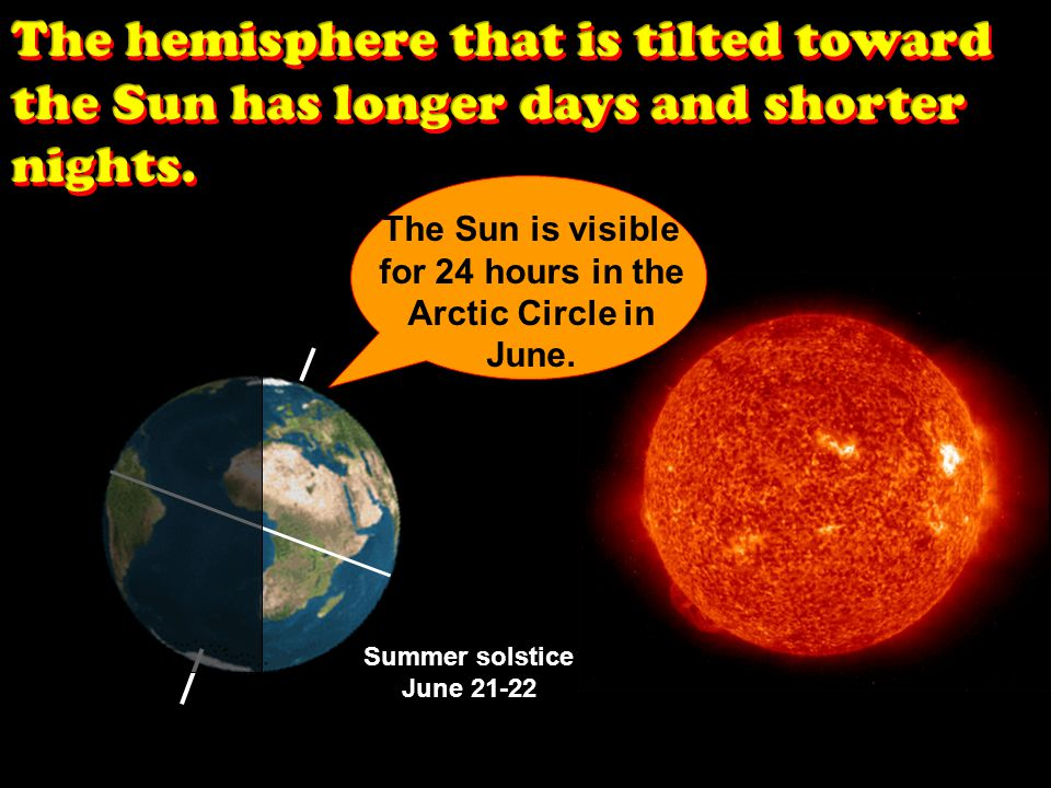The Sun is visible for 24 hours in the Arctic Circle in June.