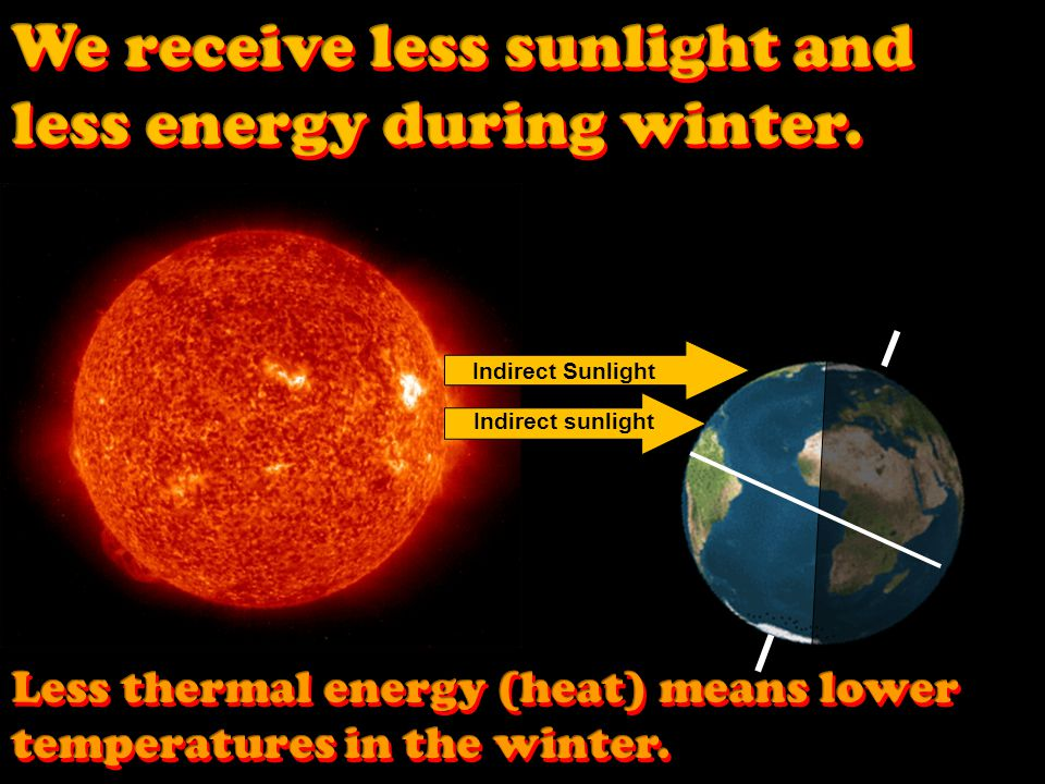 We receive less sunlight and less energy during winter.