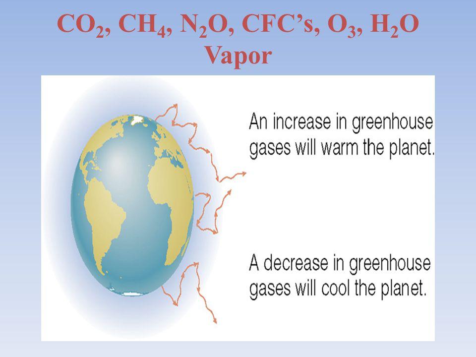 CO2, CH4, N2O, CFC's, O3, H2O Vapor