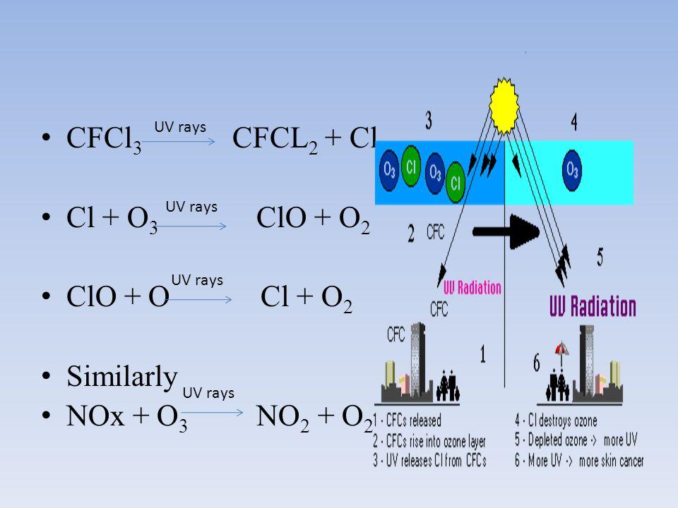 CFCl3 CFCL2 + Cl Cl + O3 ClO + O2 ClO + O Cl + O2 Similarly