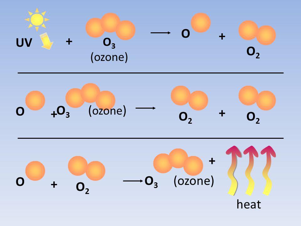 O O2 + UV + O3 (ozone) O2 O2 O + + heat O3 (ozone) + O2 O + O3 (ozone)