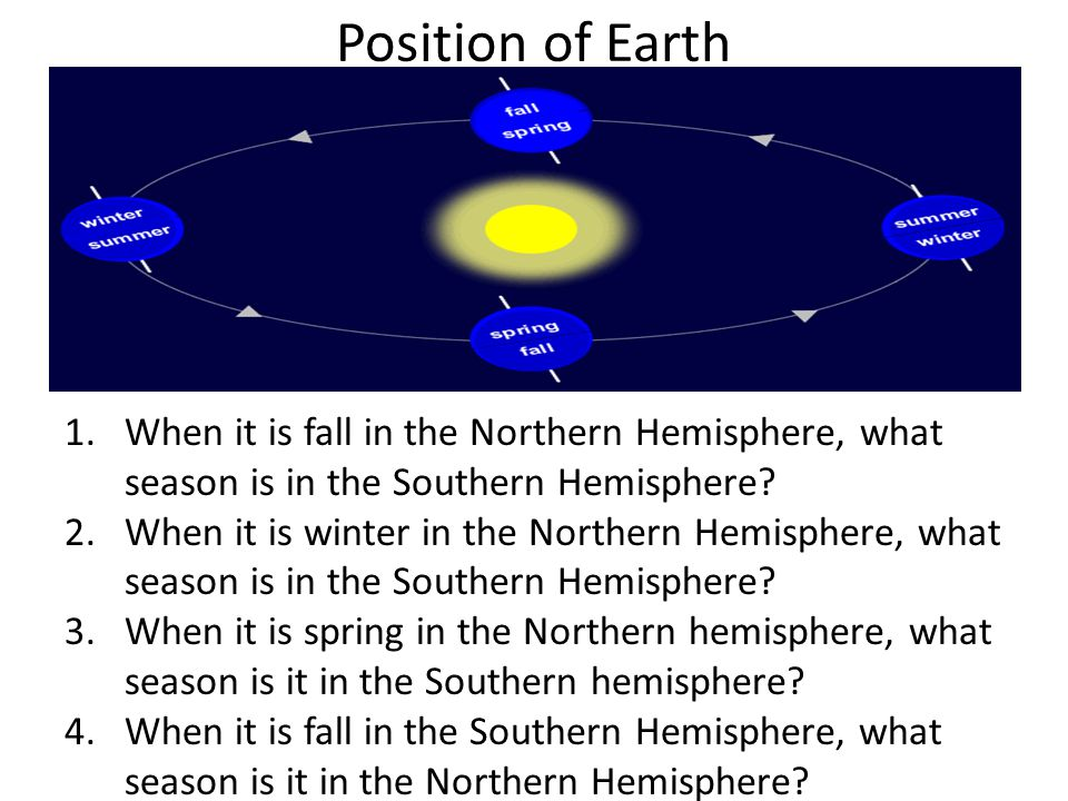 Position of Earth When it is fall in the Northern Hemisphere, what season is in the Southern Hemisphere