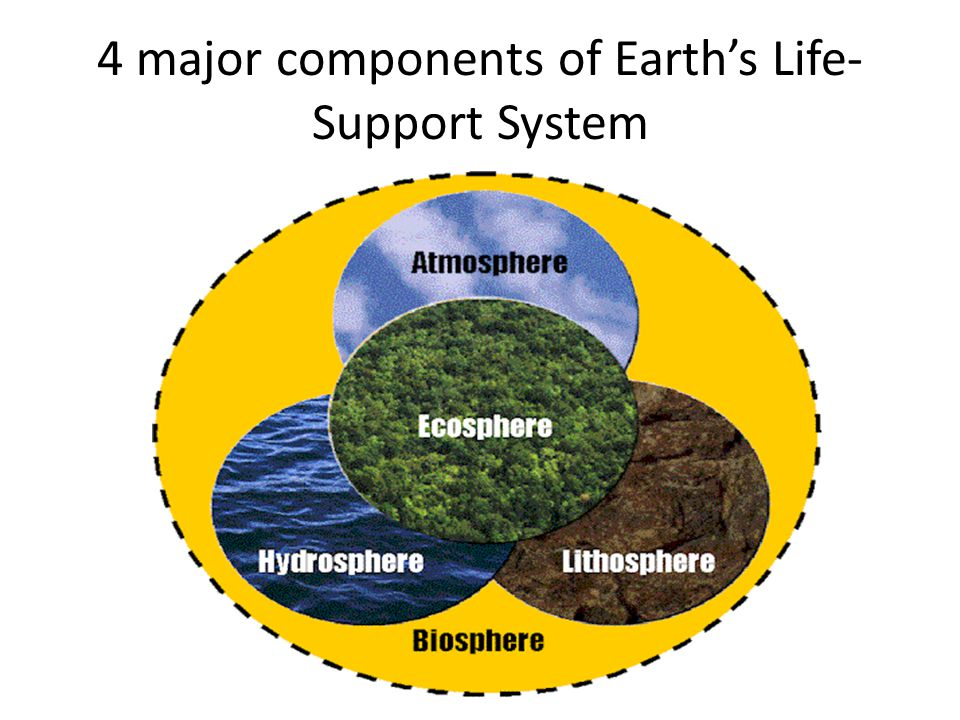 4 major components of Earth's Life-Support System