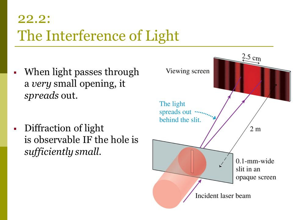 22.2: The Interference of Light