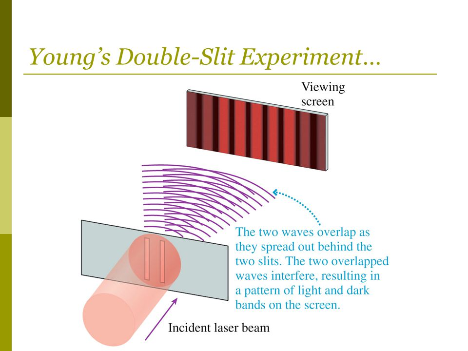 Young's Double-Slit Experiment…