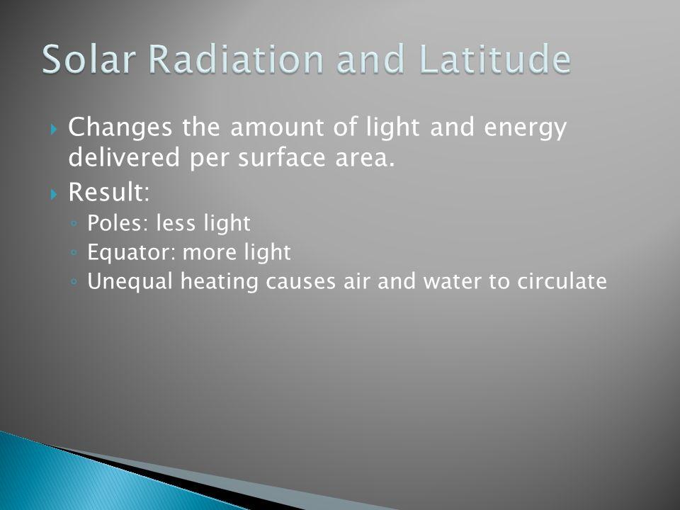 Solar Radiation and Latitude