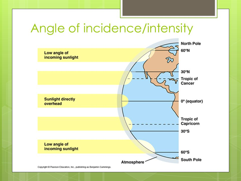 Angle of incidence/intensity