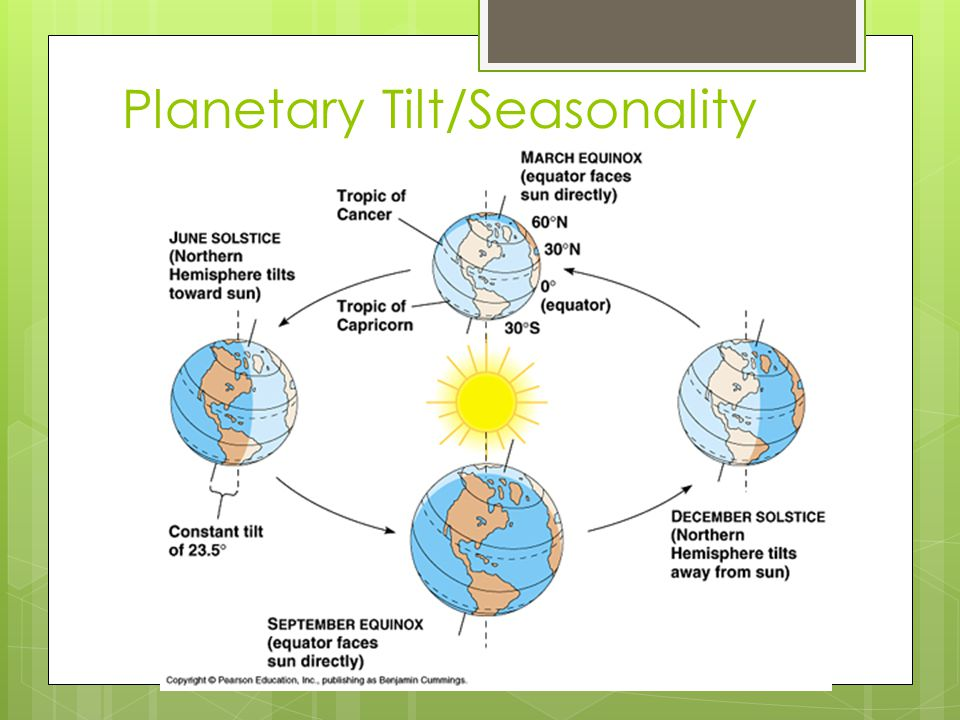 Planetary Tilt/Seasonality