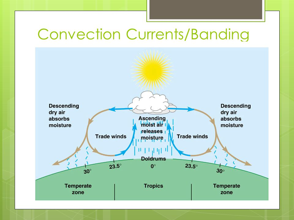 Convection Currents/Banding