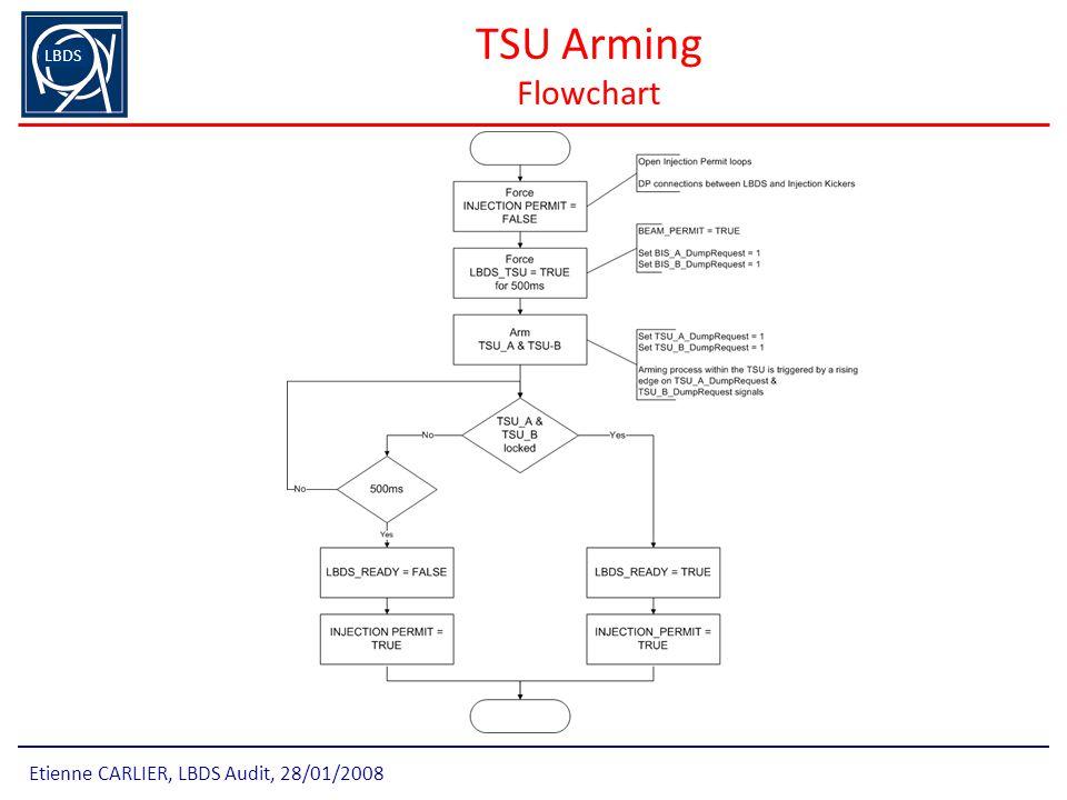 TSU Arming Flowchart