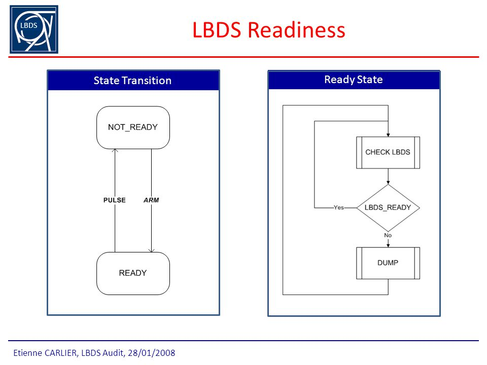 LBDS Readiness State Transition Ready State